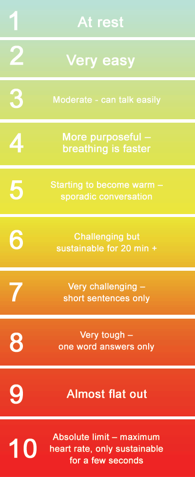 A guide to exercise intensity